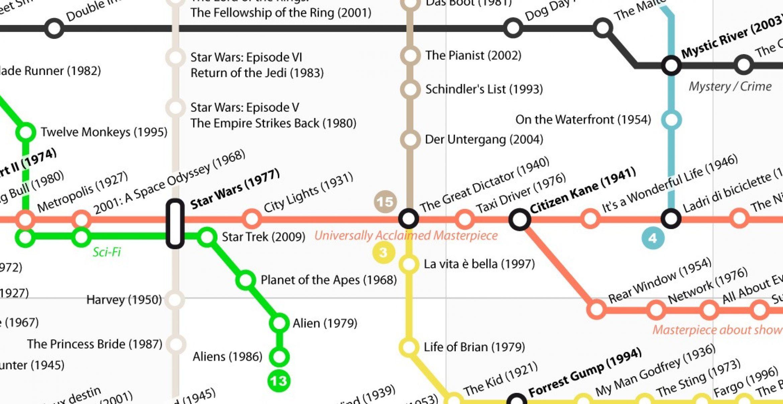 Diese Karte vereint und ordnet die besten Filme aller Zeiten