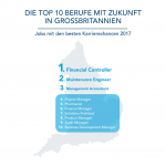 LinkedIn Job Rating GB
