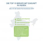 LinkedIn Job Rating India