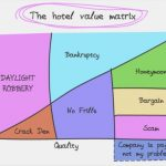 Honest Travel Graphs