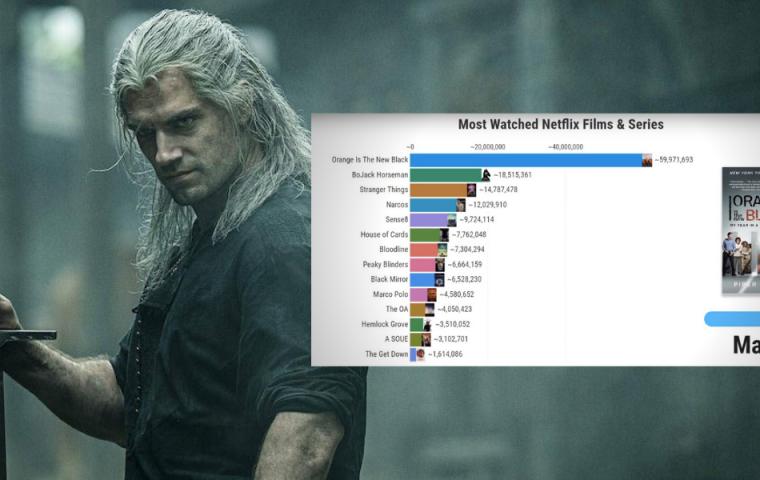 Welche Netflix-Serien und -Filme wurden 2015 bis 2020 am meisten geschaut?